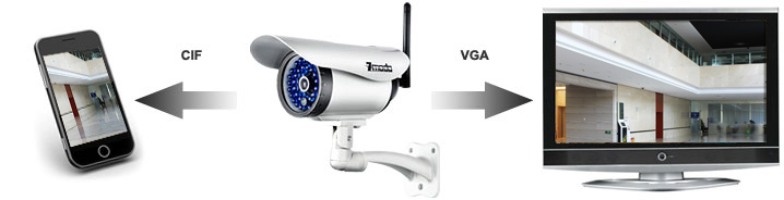 Multi-user Management of IP Cameras